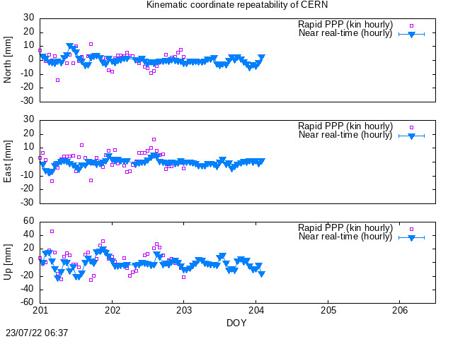 Time series last hours of CERN