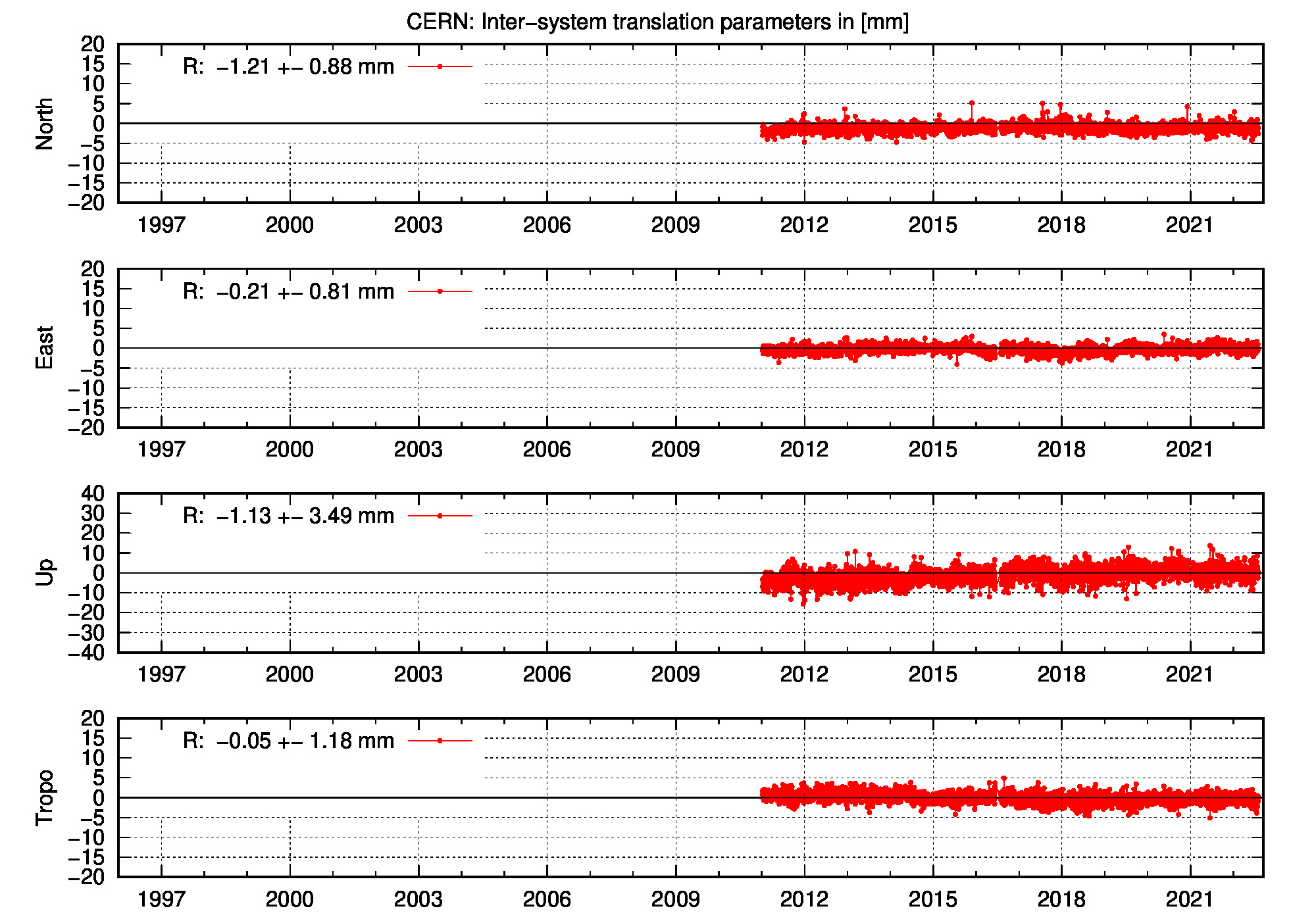 Long-term TRA time series of CERN