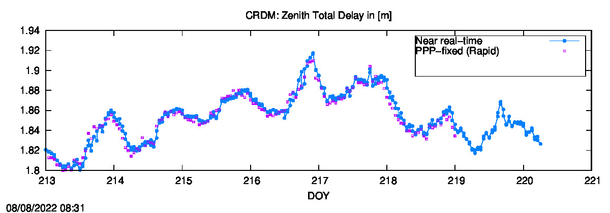 Tropo time series last days of CRDM