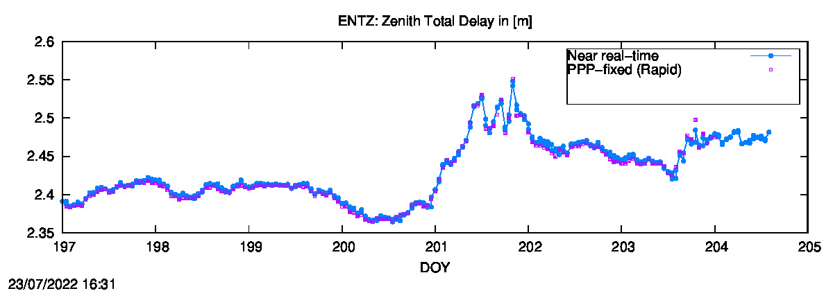 Tropo time series last days of ENTZ