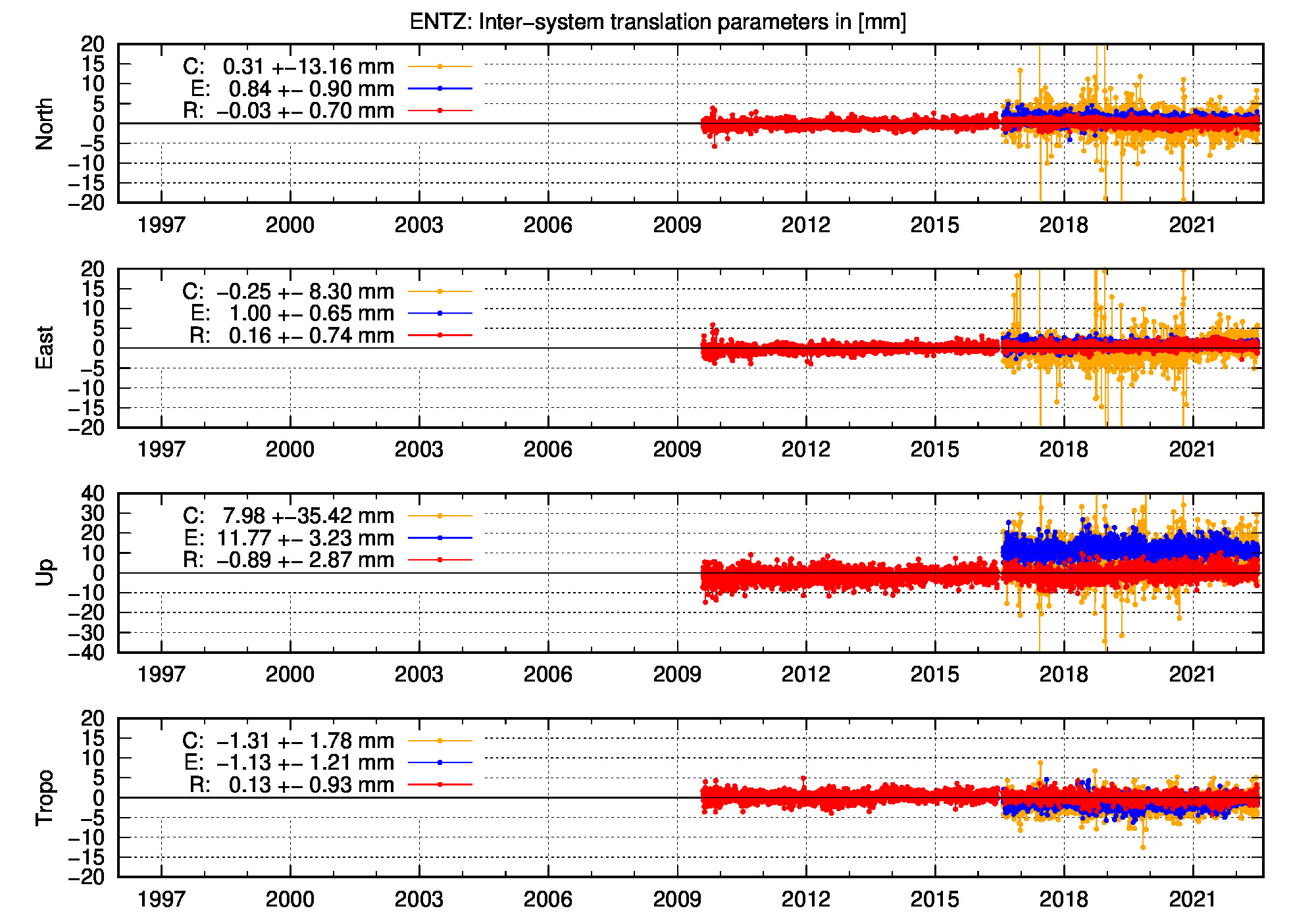 Long-term TRA time series of ENTZ