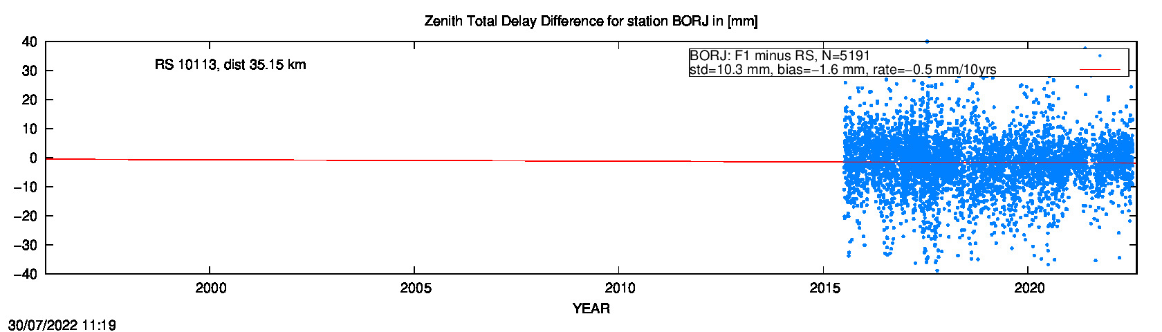 Troposphere difference to radio sonde for BORJ