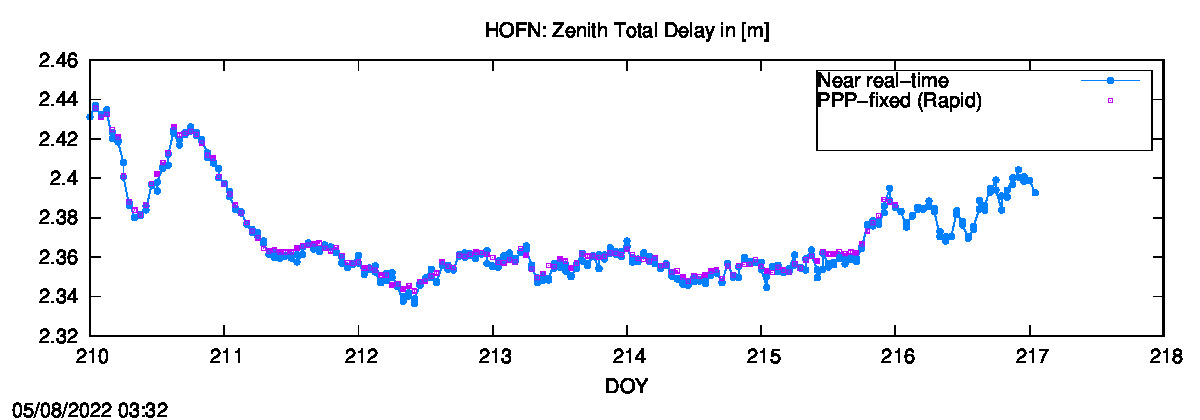 Tropo time series last days of HOFN