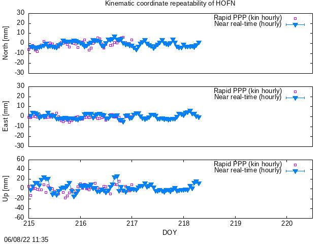 Time series last hours of HOFN