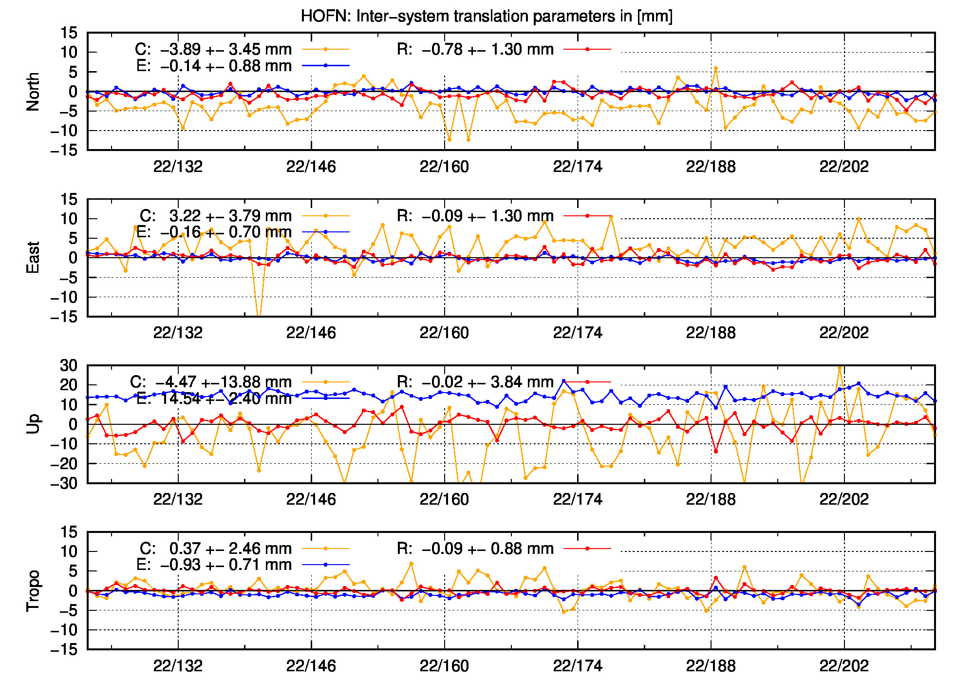 TRA time series of HOFN last 2 months