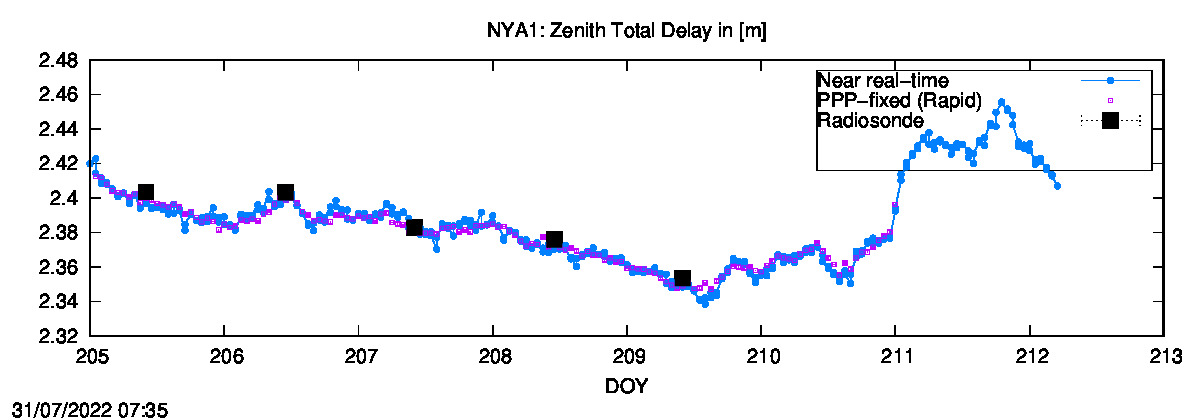 Tropo time series last days of NYA1