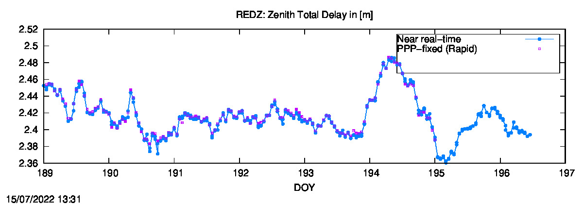 Tropo time series last days of REDZ