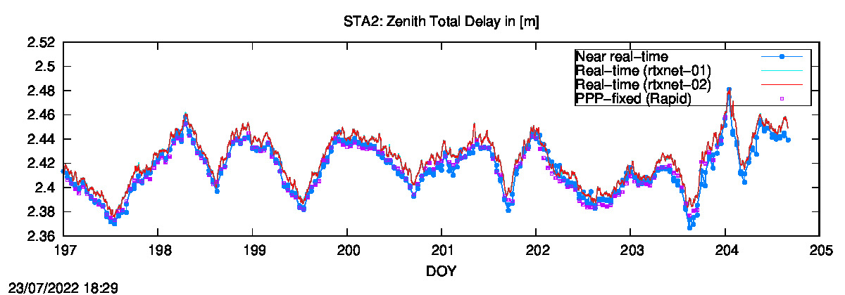 Tropo time series last days of STA2