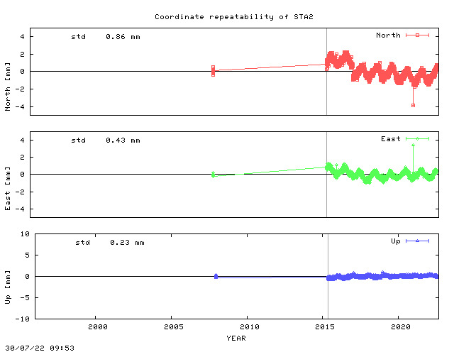 Short L1 baseline time series of STA2
