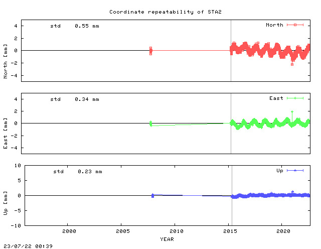Short L2 baseline time series of STA2
