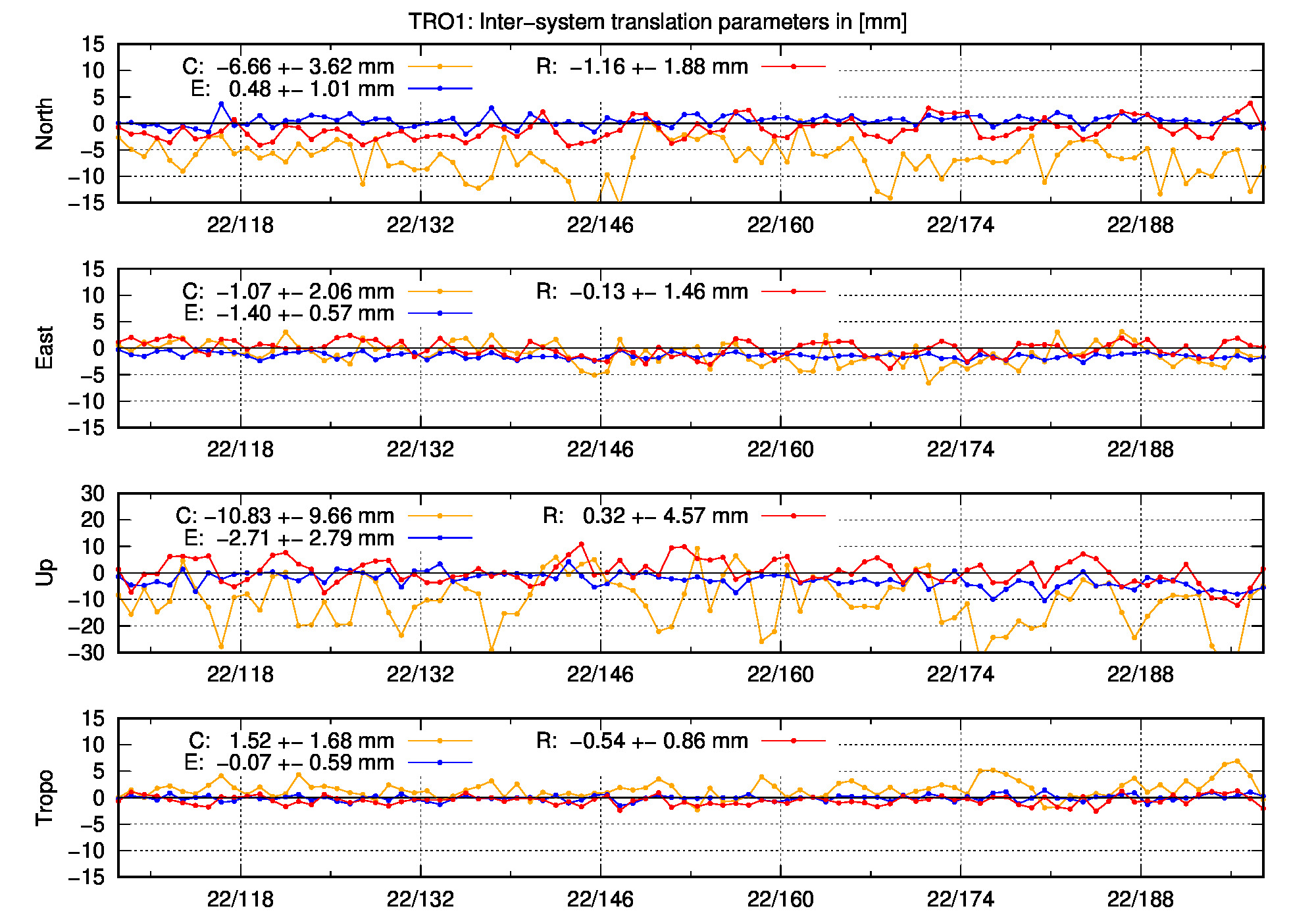 TRA time series of TRO1 last 2 months