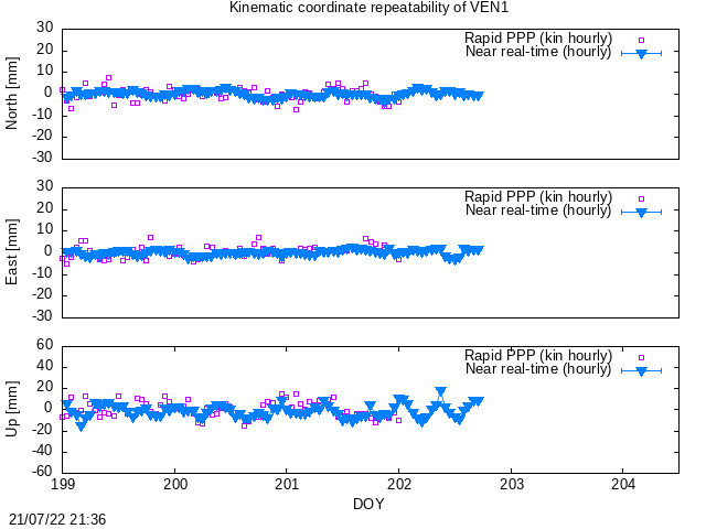 Time series last hours of VEN1